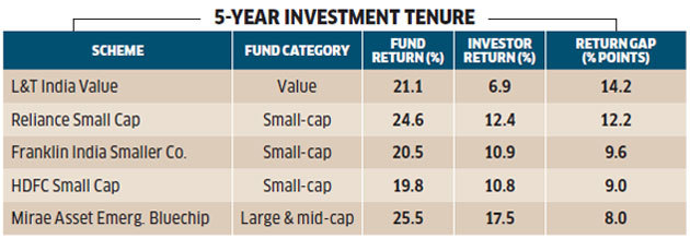 5-yr-investment-tenure