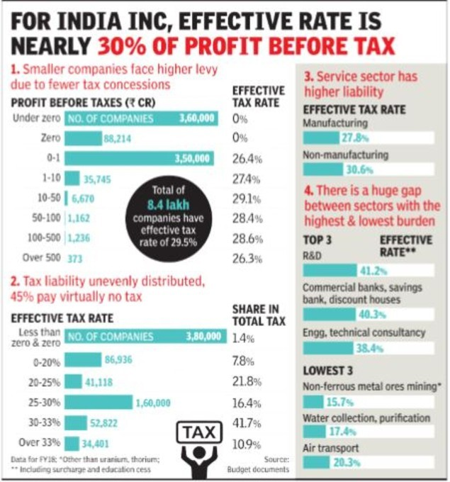 Corp tax graphic