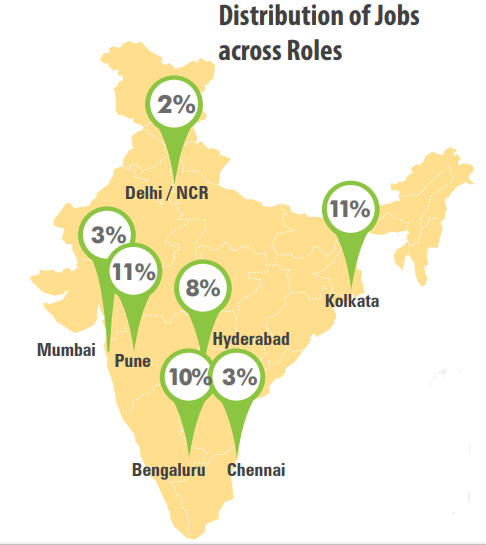 Distribution of jobs across roles