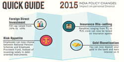 2015 India policy changes: Impact on your personal finance